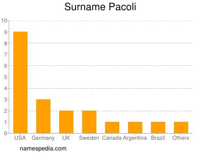 Surname Pacoli