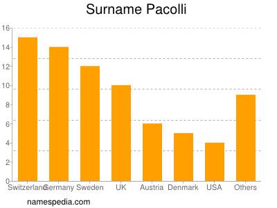 Surname Pacolli