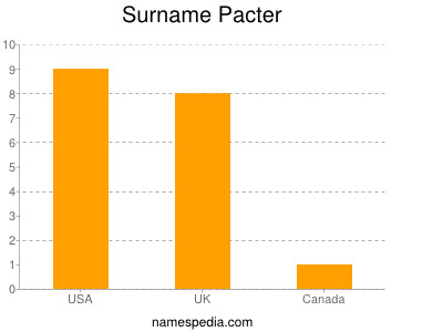 Surname Pacter