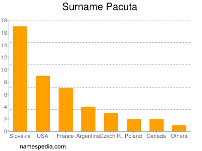 Surname Pacuta