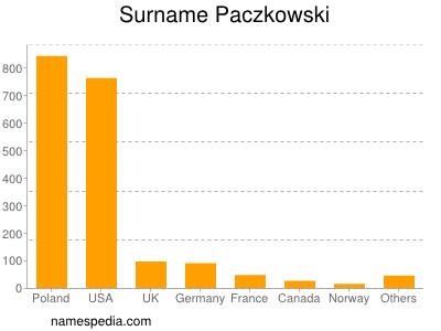 Surname Paczkowski