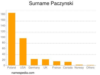 Surname Paczynski