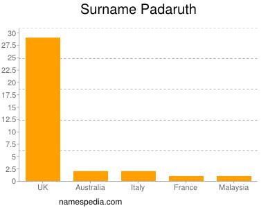 Surname Padaruth