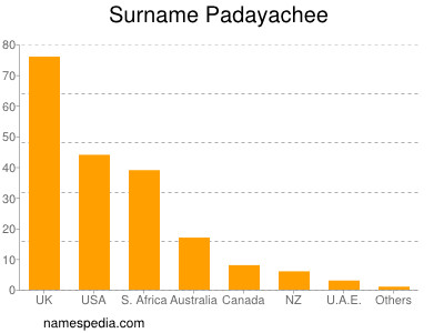 Surname Padayachee