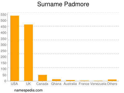 Surname Padmore
