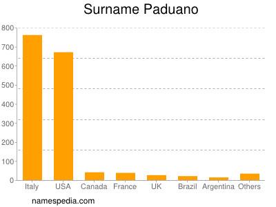 Surname Paduano