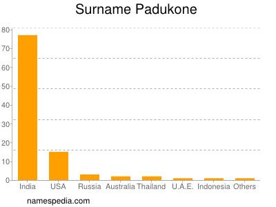 Surname Padukone