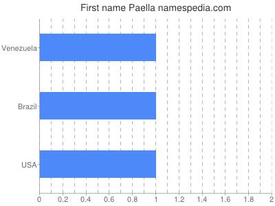 Given name Paella