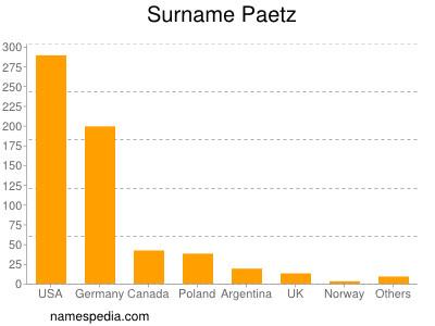 Surname Paetz