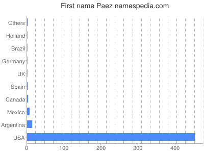 Given name Paez