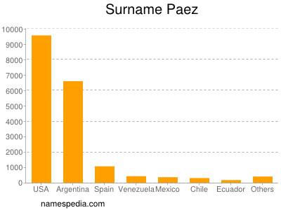 Surname Paez