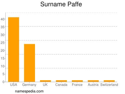 Surname Paffe