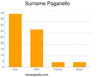 Surname Paganello