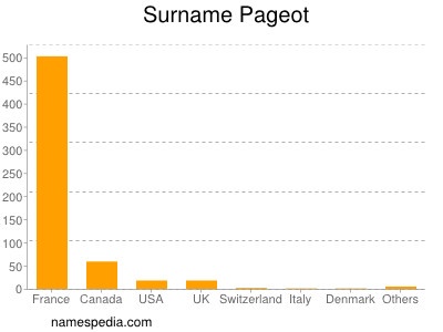 Surname Pageot