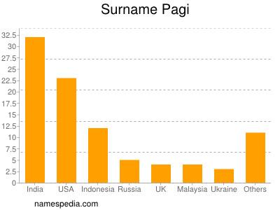 Surname Pagi