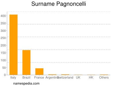 Surname Pagnoncelli