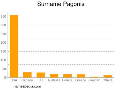 Surname Pagonis