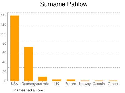 Surname Pahlow