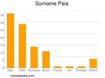 Surname Paia