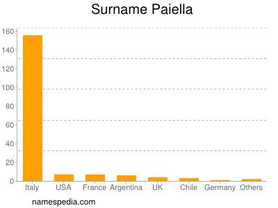 Surname Paiella