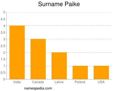 Surname Paike