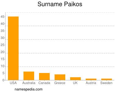 Surname Paikos