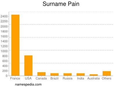 Surname Pain