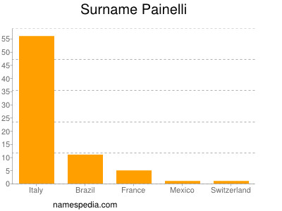 Surname Painelli