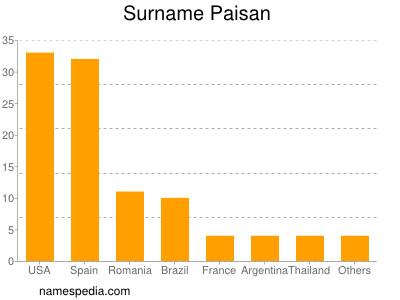 Surname Paisan