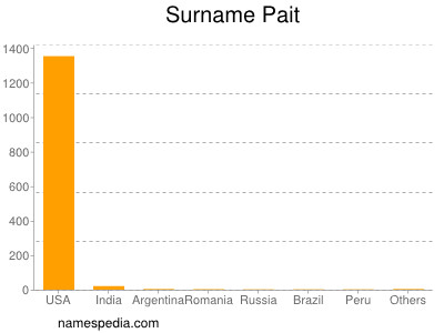 Surname Pait