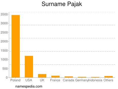 Surname Pajak