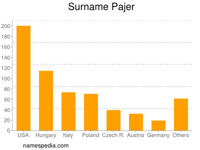 Surname Pajer