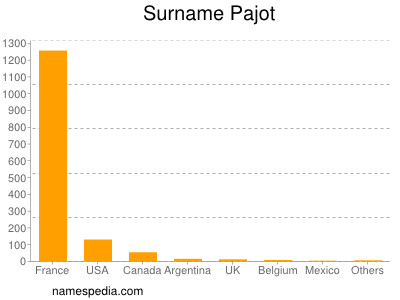 Surname Pajot