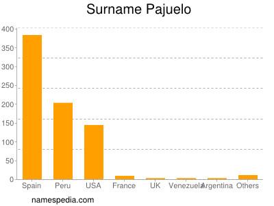 Surname Pajuelo