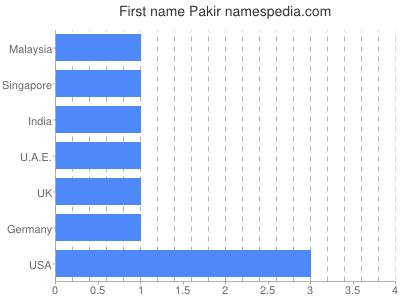 Given name Pakir