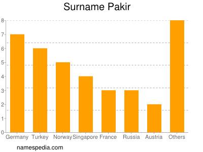 Surname Pakir