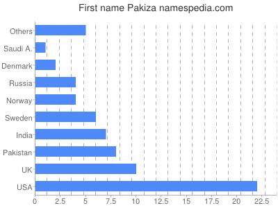 Given name Pakiza