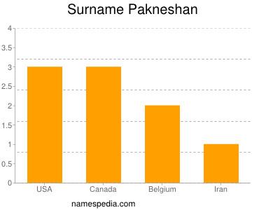 Surname Pakneshan