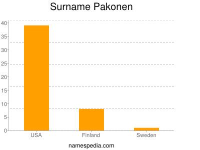 Surname Pakonen
