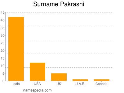 Surname Pakrashi