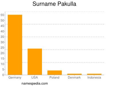 Surname Pakulla