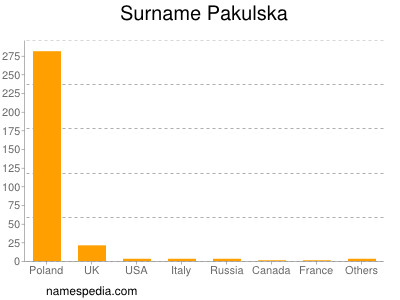 Surname Pakulska