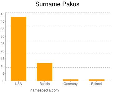 Surname Pakus