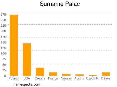 Surname Palac