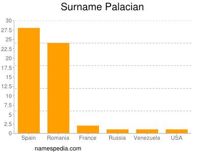 Surname Palacian