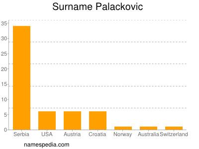 Surname Palackovic