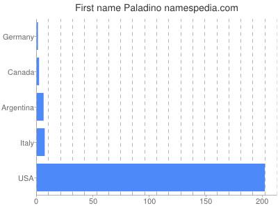 Given name Paladino