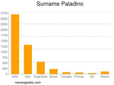 Surname Paladino