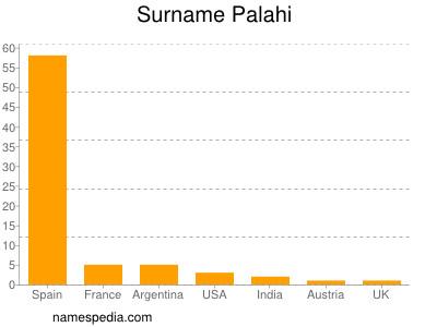Surname Palahi