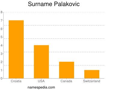 Surname Palakovic